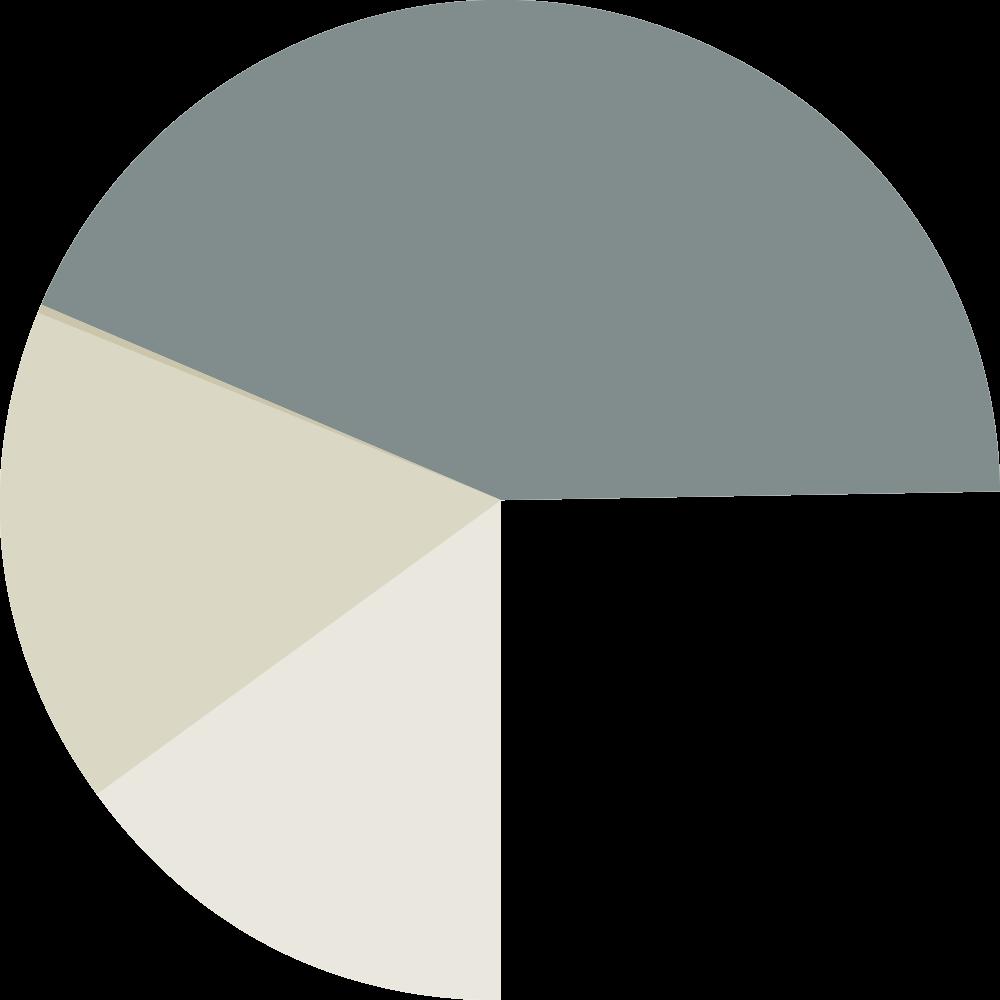 Vide chart2
