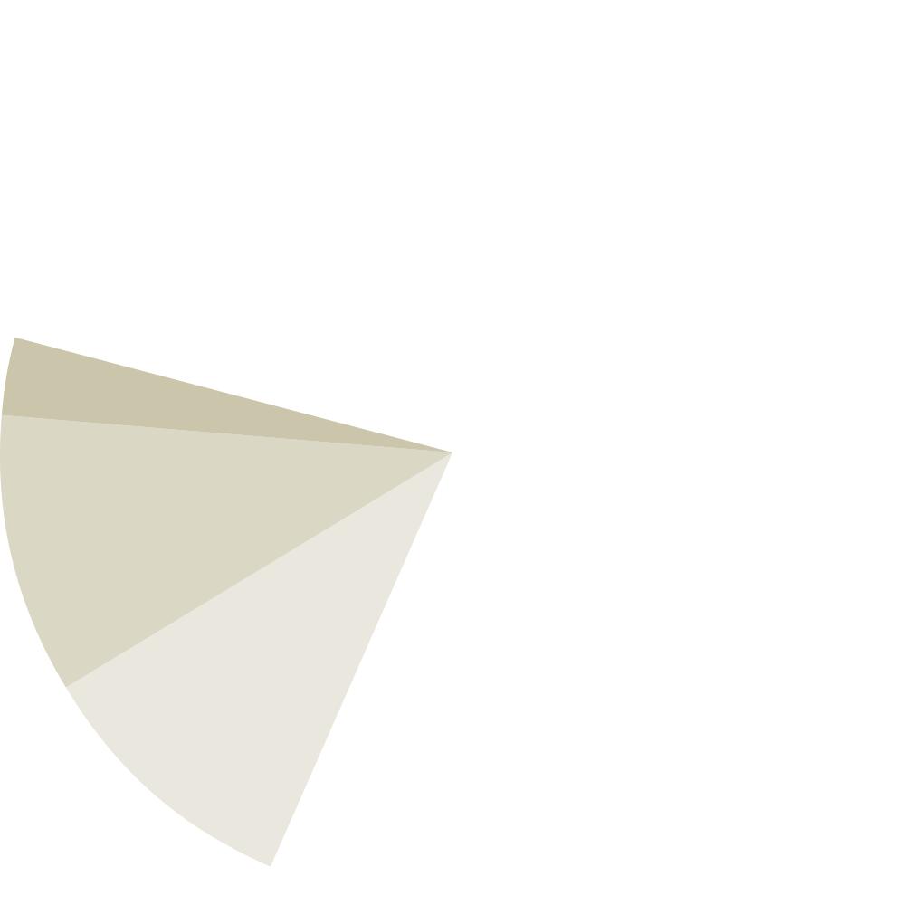 lind chart